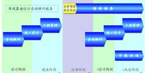 建筑围护结构优化技术服务