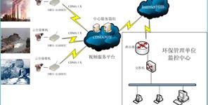 中国节能环境监测系统
