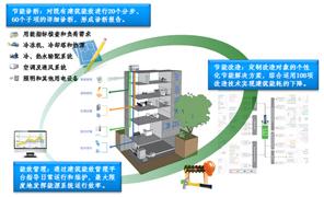 建筑能效提升技术服务