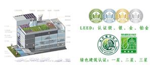 绿建技术咨询类业务