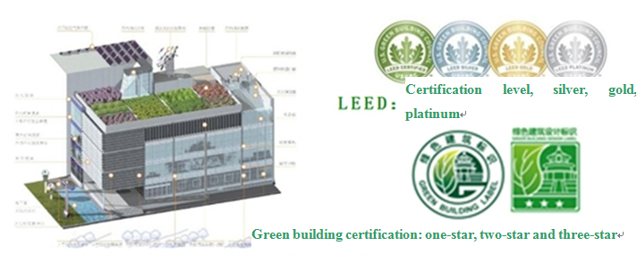 Technical Consultation-type Business of Green Building